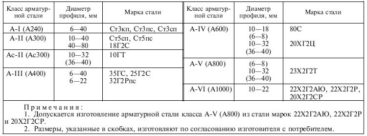 ГОСТ 5781-82 Таблица5