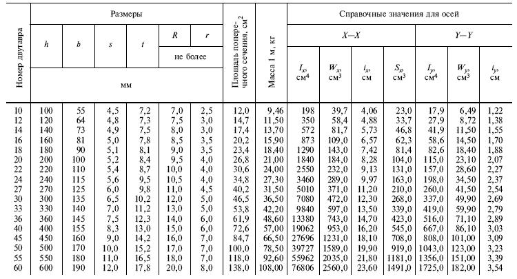 ГОСТ 8239-89 Таблица 1