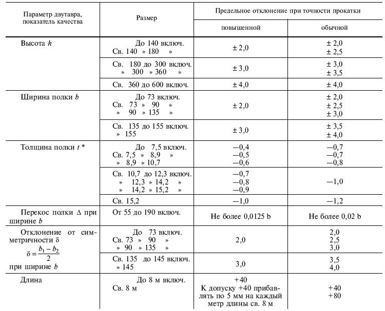 ГОСТ 8239-89 Таблица 2