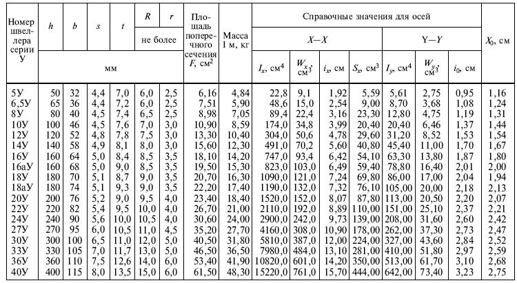 ГОСТ 8240-97 Таблица 1