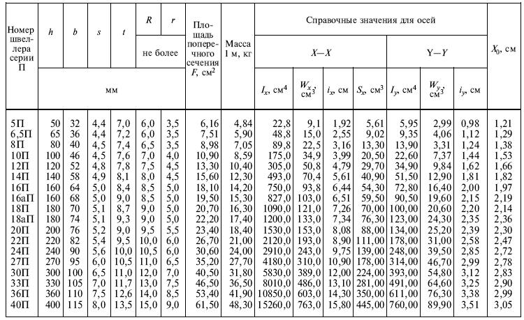 ГОСТ 8240-97 Швеллеры с параллельными гранями полок