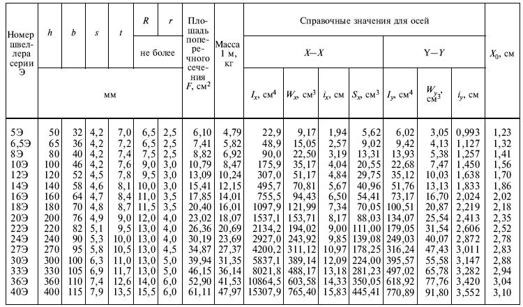 ГОСТ 8240-97 Швеллеры экономичные с параллельными гранями полок