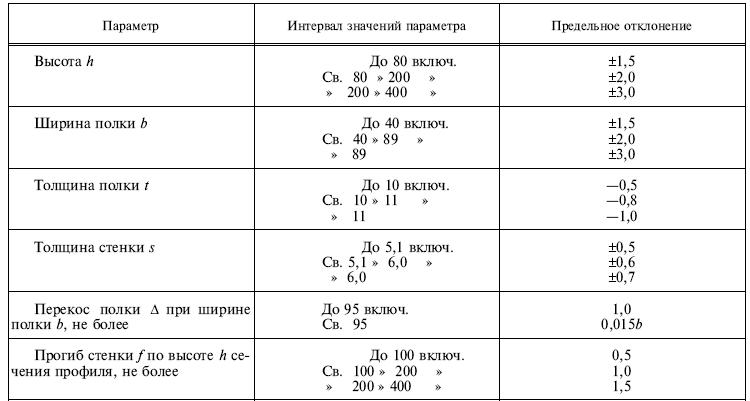 ГОСТ 8240-97 Предельные отклонения параметров в миллиметрах
