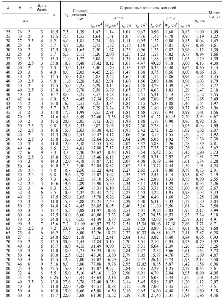 ГОСТ 8278-83 Таблица 1,1