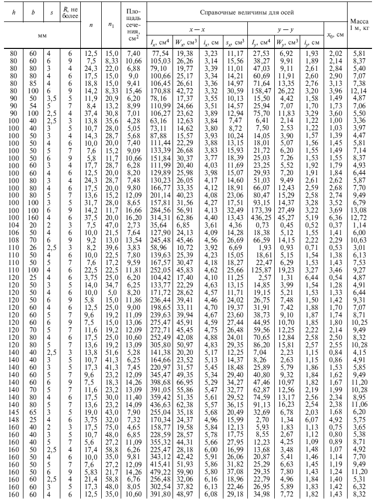 ГОСТ 8278-83 Таблица 1.2