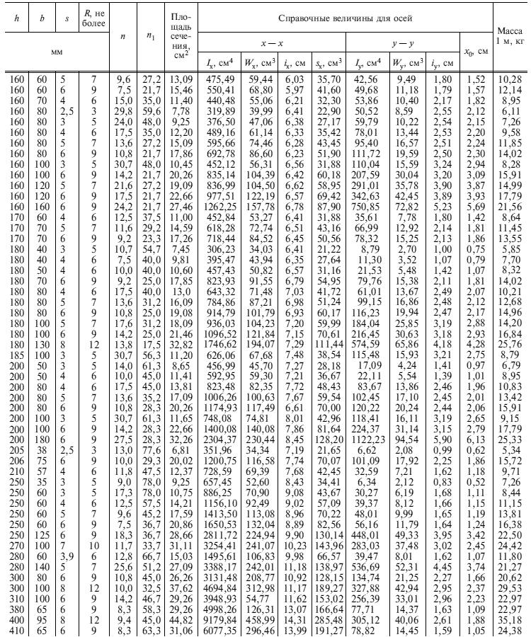 ГОСТ 8278-83 Таблица 1.3