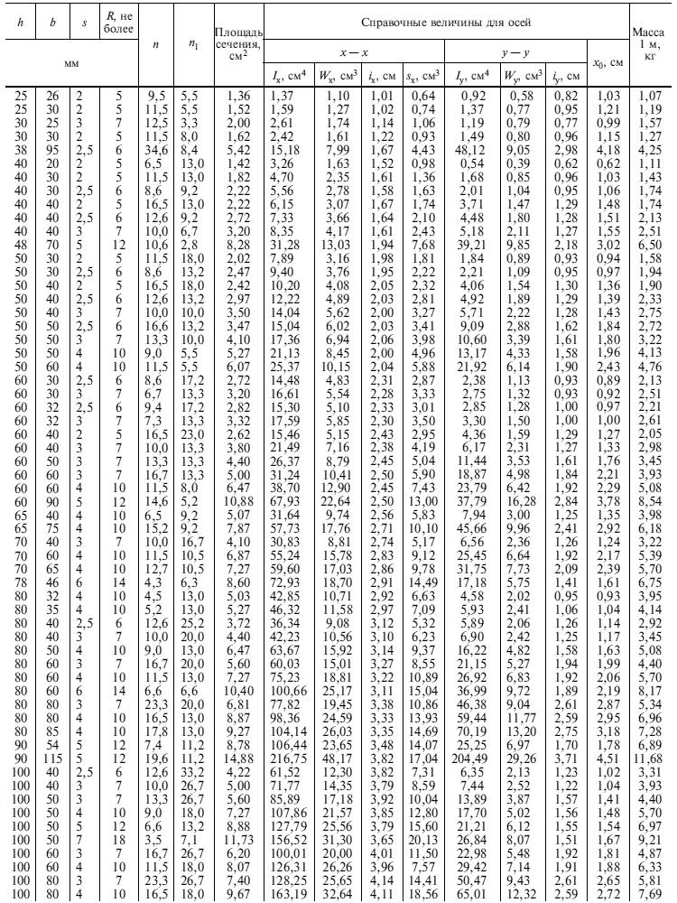 ГОСТ 8278-83 Таблица 2,1