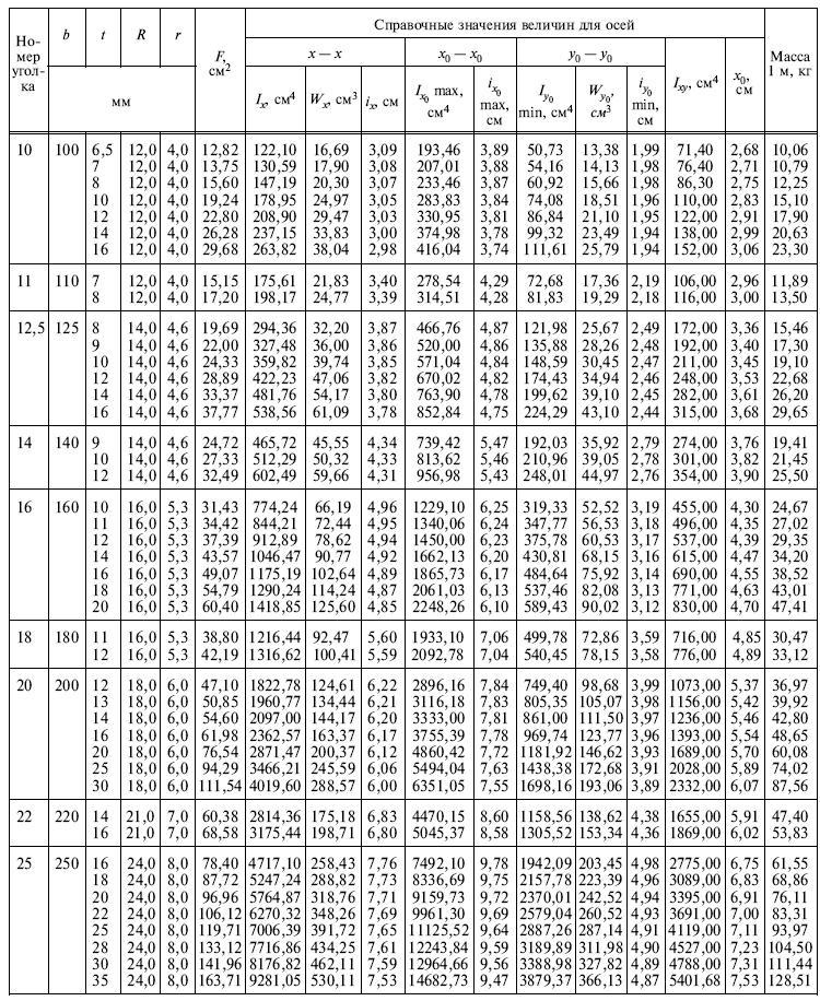 ГОСТ 8509-93 Таблица 1