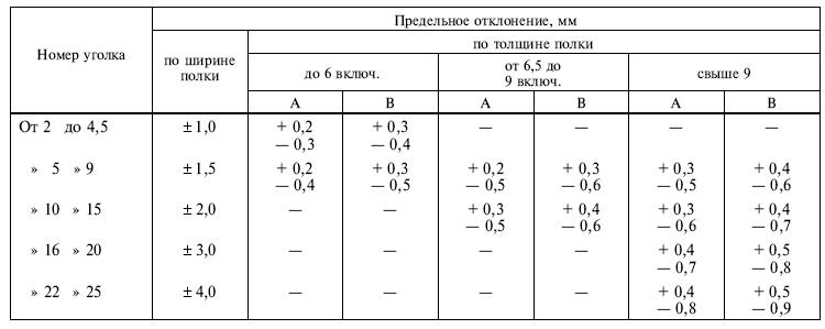 ГОСТ 8509-93 Таблица 2