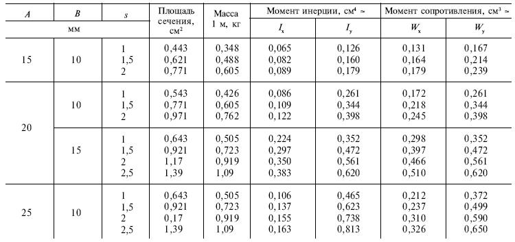 ГОСТ 8645-68 таблица размеров