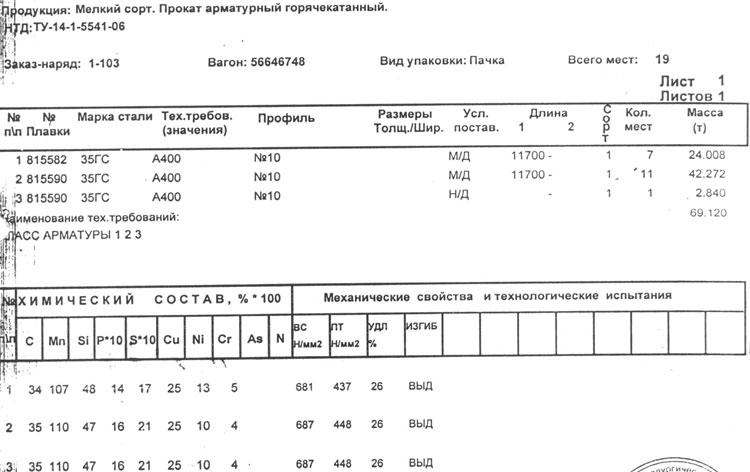 сертификат на арматура 10 мм 35ГС
