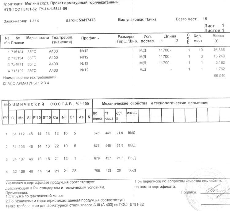 сертификат на арматура 12 мм 35ГС