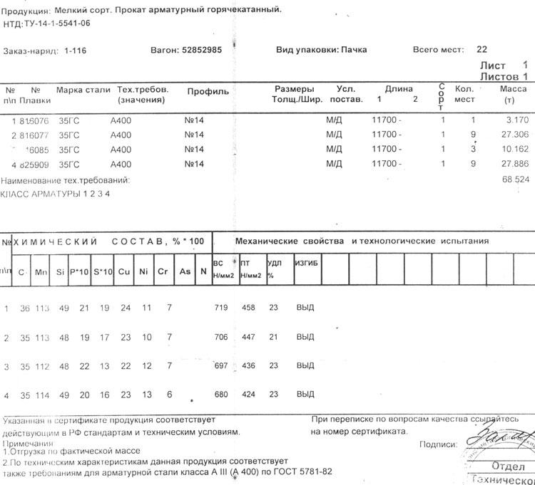 сертификат на арматура 14 мм 35ГС