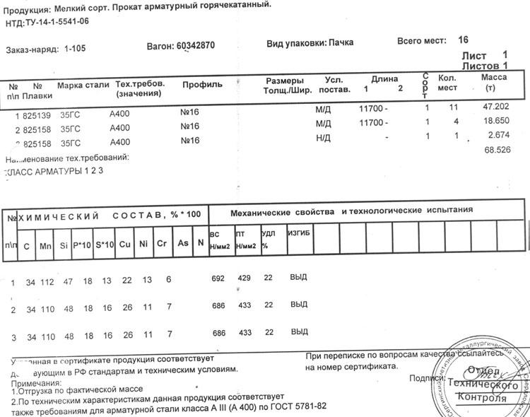 сертификат на арматура 16 мм 35ГС