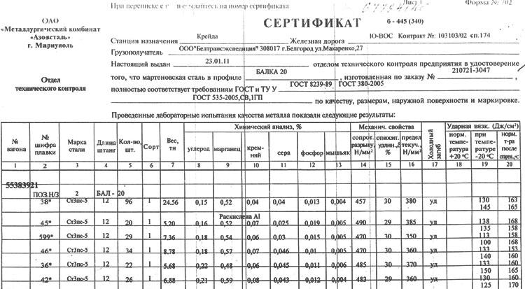 Данные по сертификату на балку стальную 20 мм